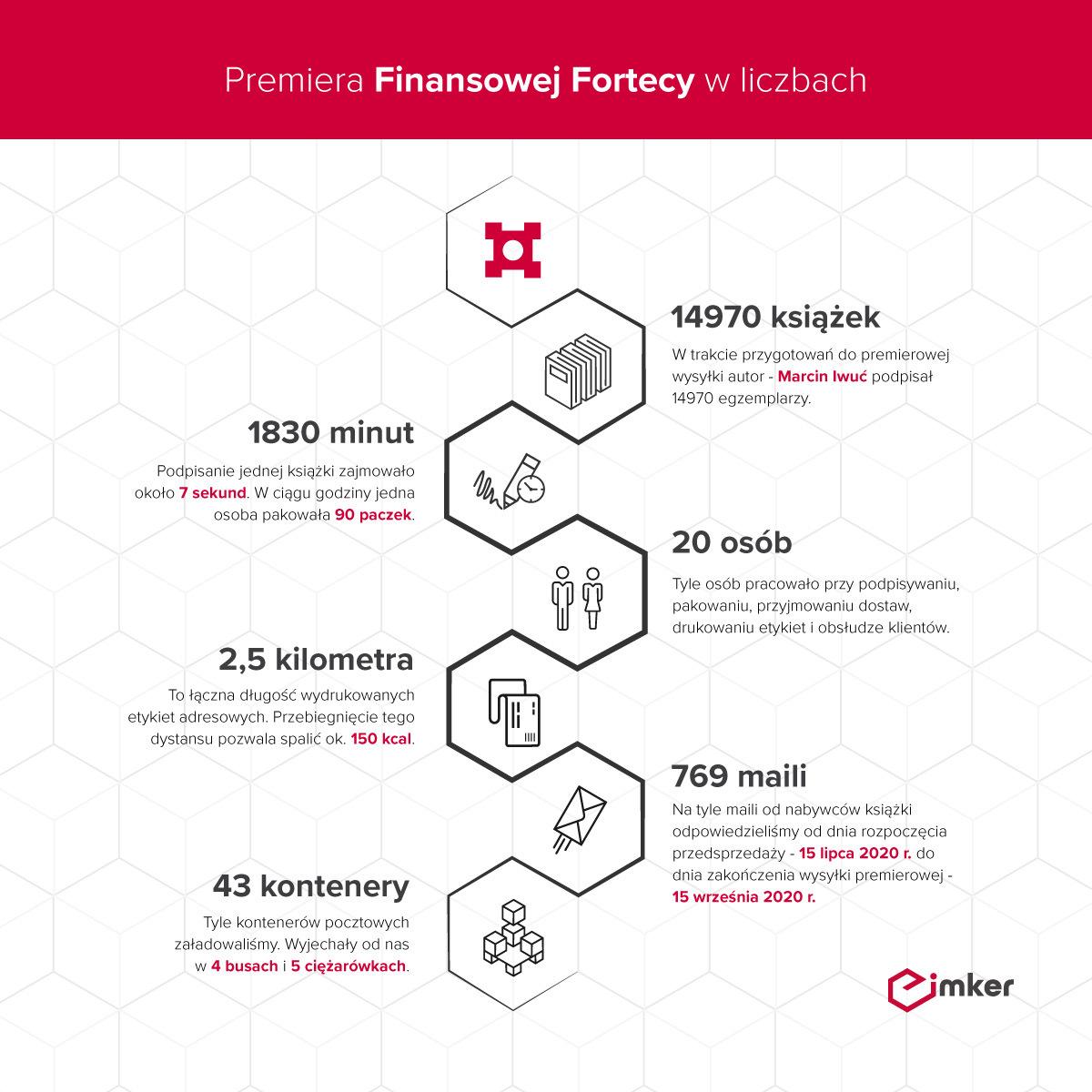 Finansowa-Forteca-w-liczbach